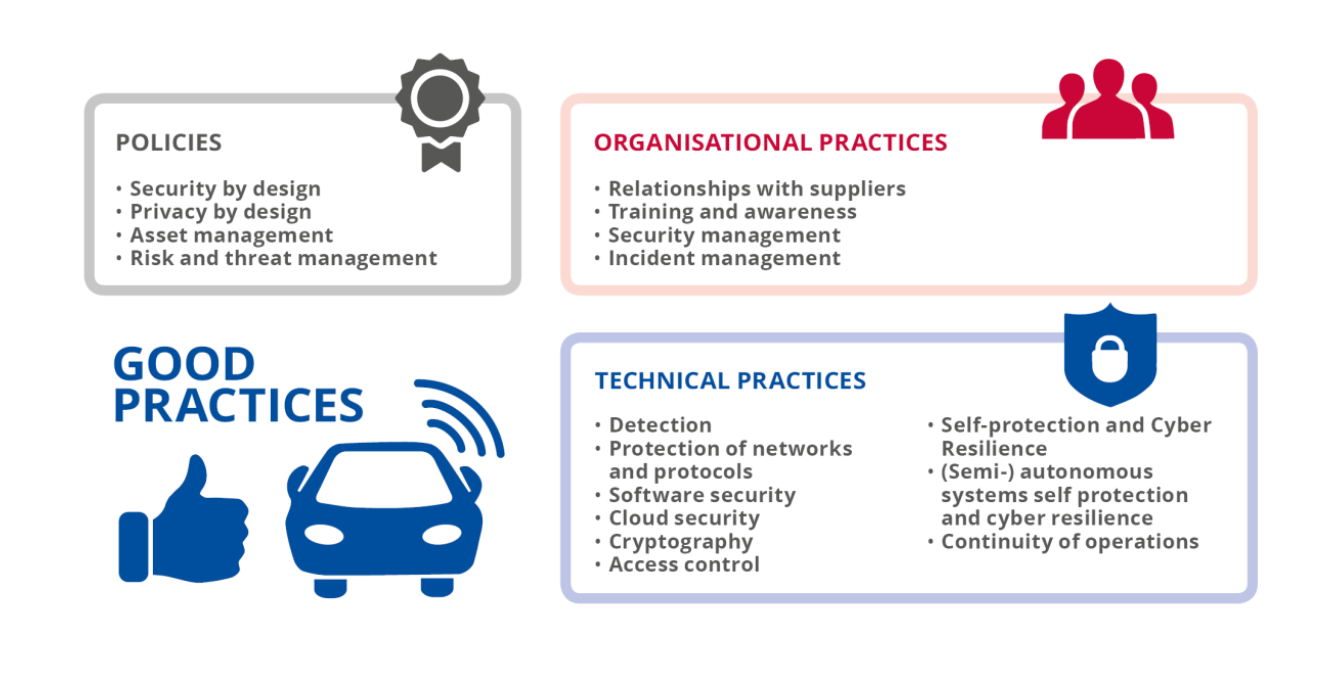 ENISA Cybersecurity Good Practices Overview