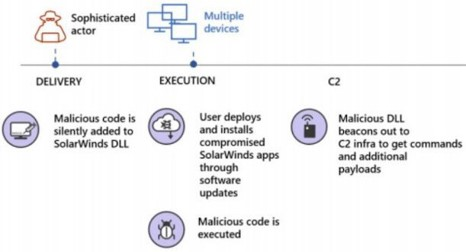 SolarWinds Attack_diagram